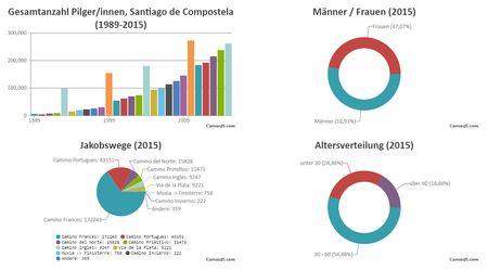 Pilger Statistik 2015